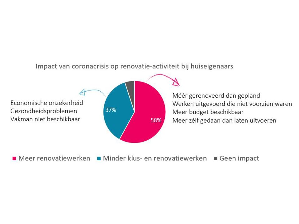 Impact corona op renovatieactiviteit[1] kopiëren